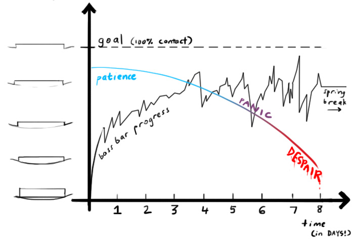 graph of patience level and progress