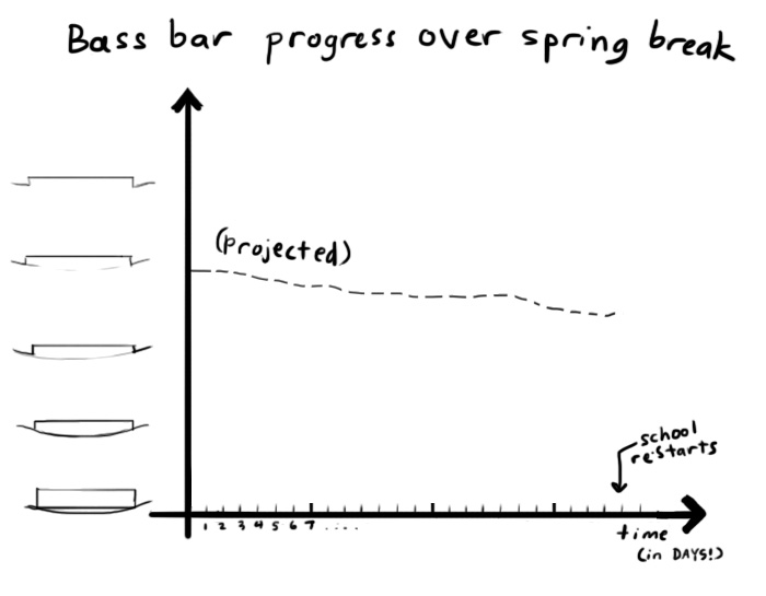 projected bass bar progress over spring break