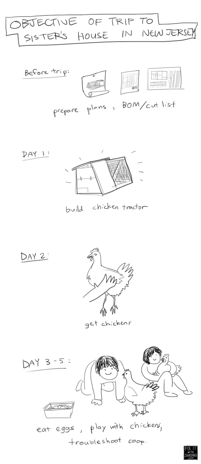 the original chicken tractor-building schedule