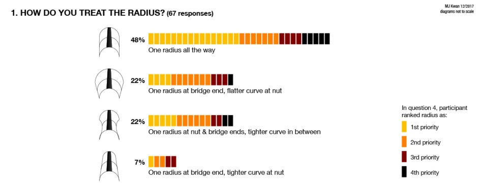 48% One radius all the way; 22% One radius at bridge, flatter at nut; 22% One radius at nut & bridge, flatter in middle; 7% One radius at bridge, tighter at nut