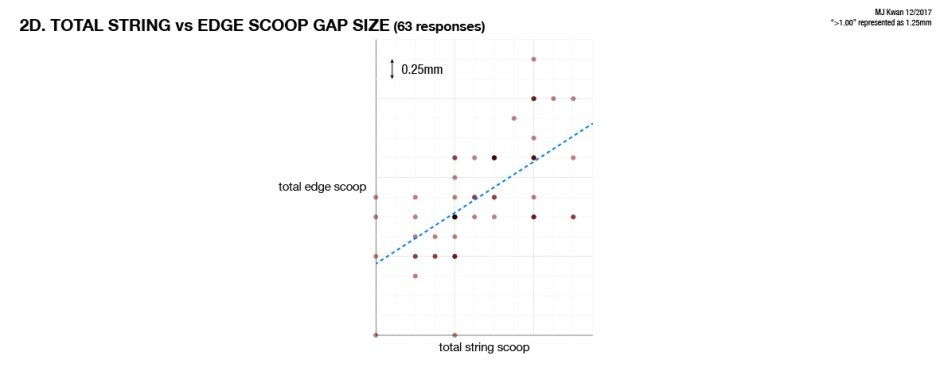 Total string scoop vs edge scoop