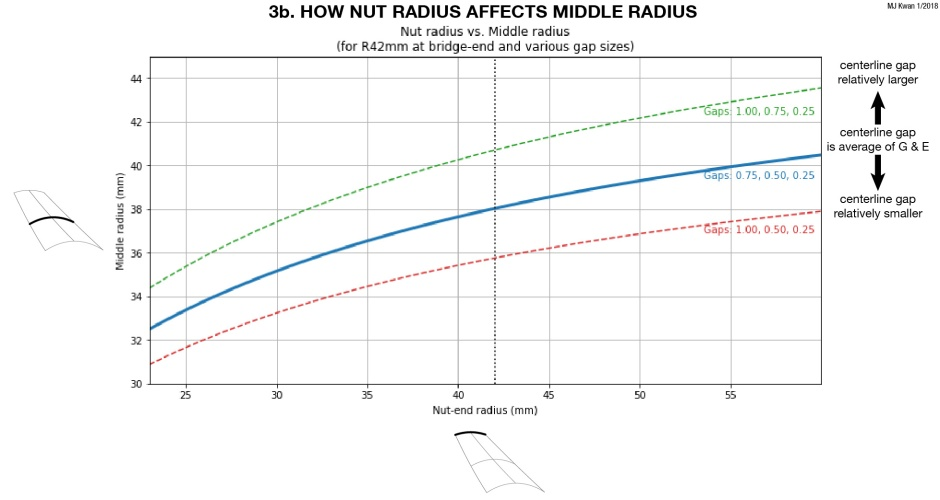 FB radius v scoop gap-05